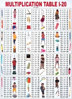 インドの学習ポスター - 掛け算20の段まで[中]