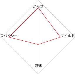 Channa Masala - ひよこ豆のカレー 2 - 味分析表