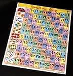 グジャラート語の数字 - 教育ポスター