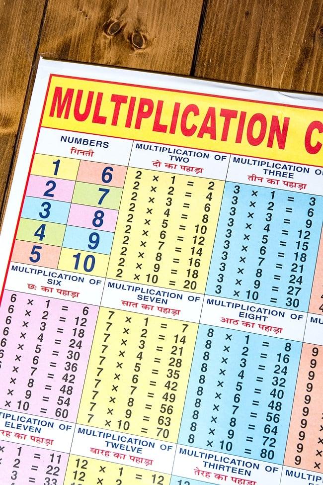20x 20までの掛け算チャート - 教育ポスター 2 - 部分拡大です