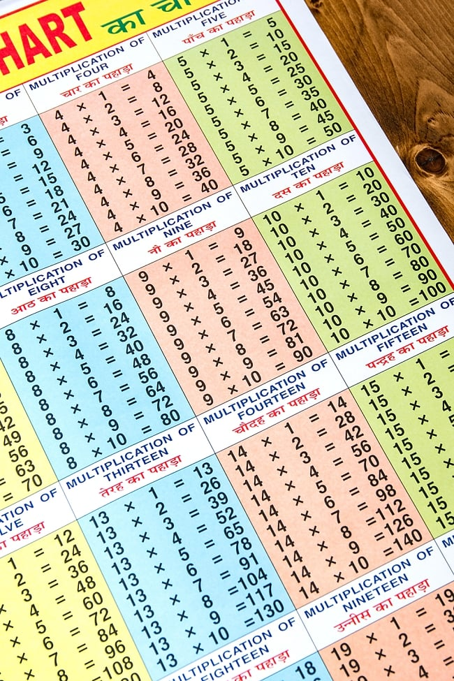 20x 20までの掛け算チャート - 教育ポスター 3 - 部分拡大です