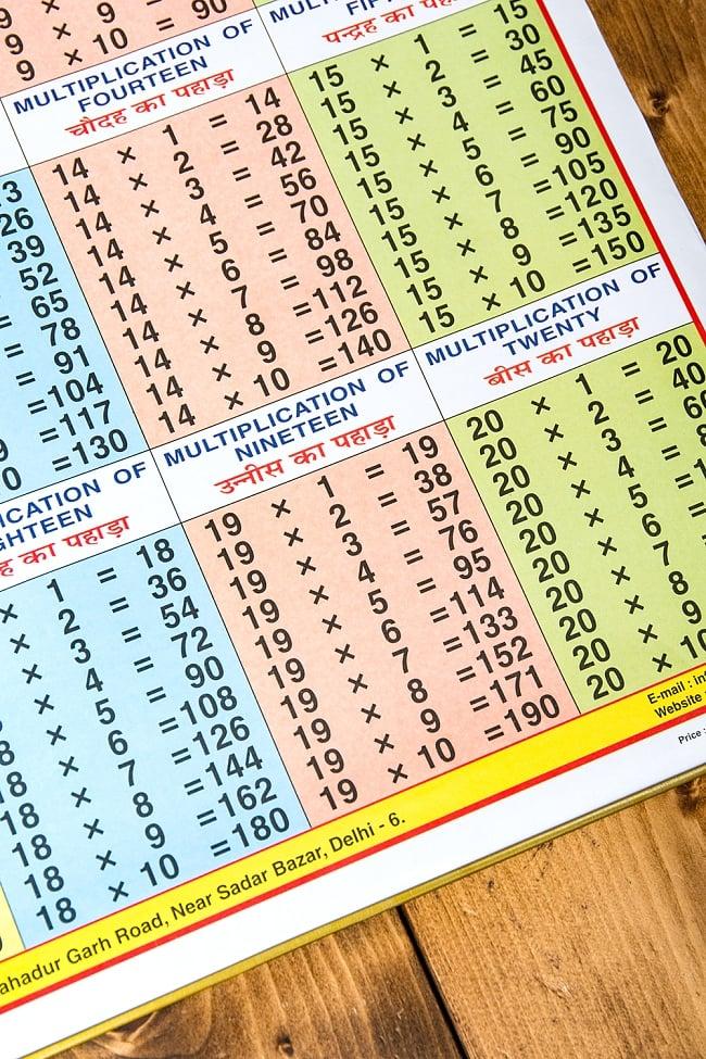20x 20までの掛け算チャート - 教育ポスター 4 - 部分拡大です