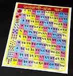 マラティ語のアルファベット - 教育ポスター