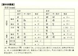 サンスクリット語-日本語単語集 3 - 音の文節表